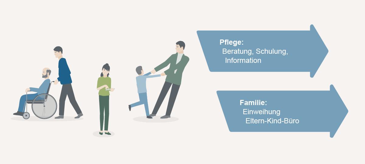 Grafische Darstellung Pflege und Familie