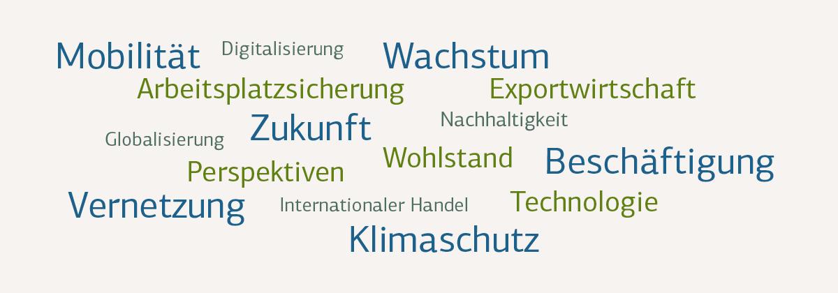 Grafische Darstellung Internationalisierung