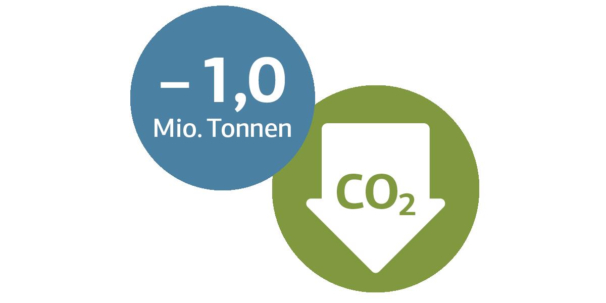 Grafische Darstellung CO2-Einsparung