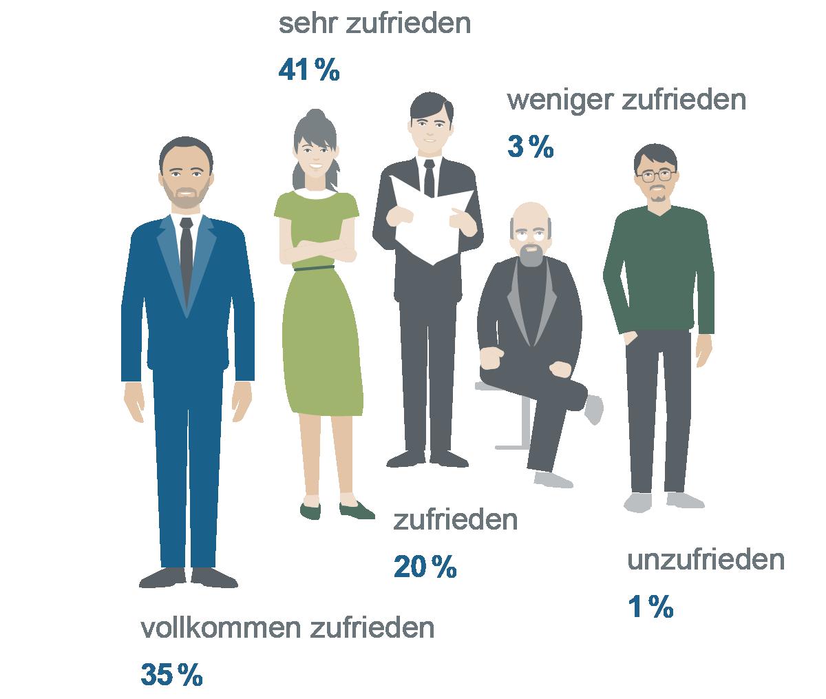 Illustrative Darstellung von exemplarischen KfW-Kunden mit prozentualer Angabe der Zufriedenheit