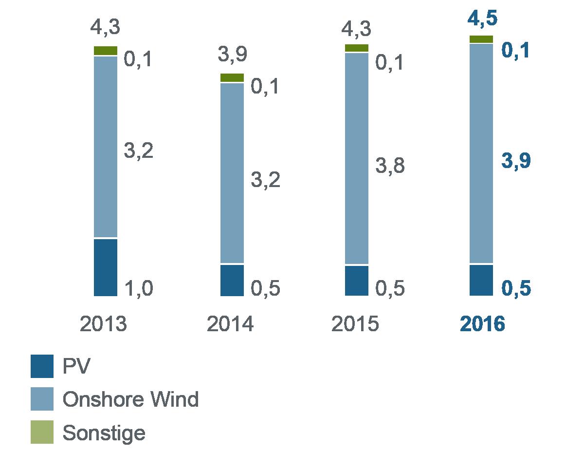 Balkendiagramm zum Jahresvergleich 2013-2016