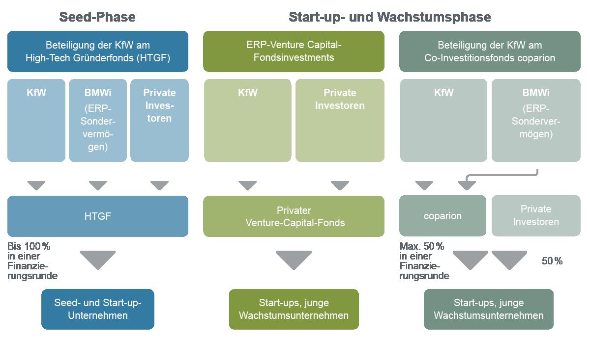 Grafische Darstellung Angebot für die Eigenkapitalfinanzierung von technologieorientierten Start-ups und innovativen Unternehmen