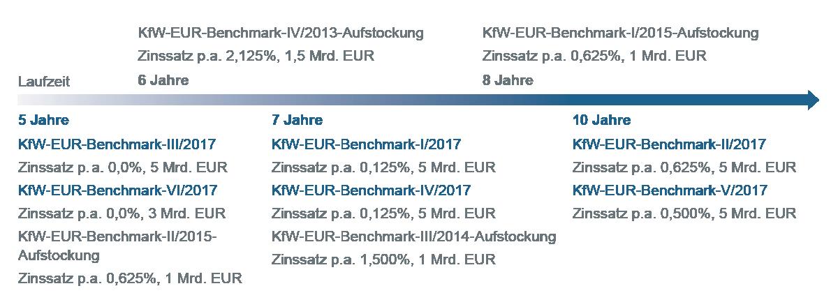 Grafische Darstellung Zeitstrahl zu Laufzeiten Anleihen (EUR-Benchmark)