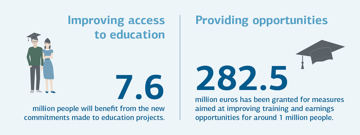 Graphic improving access to education, providing opportunities