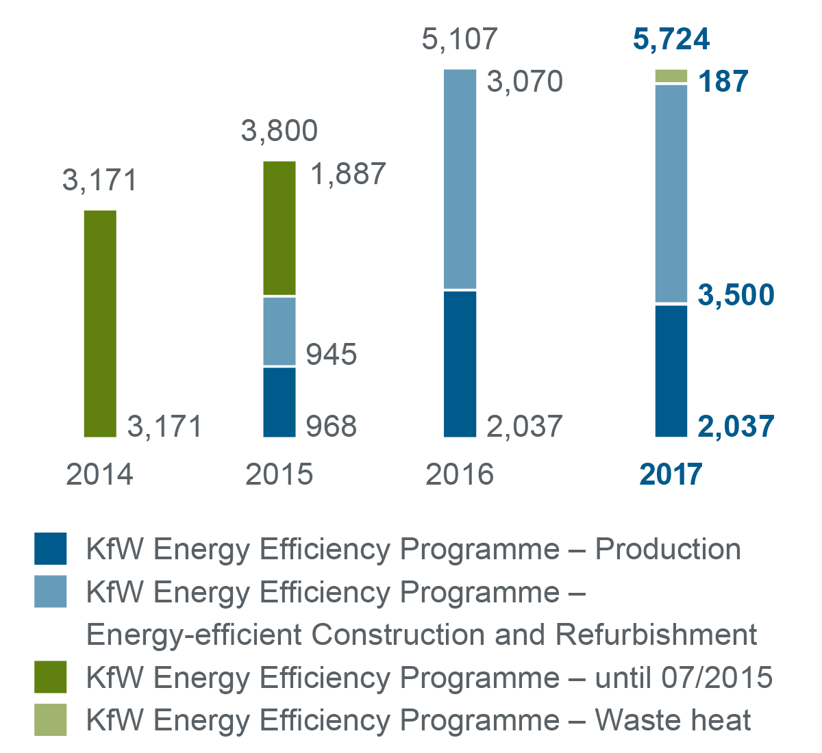 Graphic increasing energy efficiency in companies 2014-2017