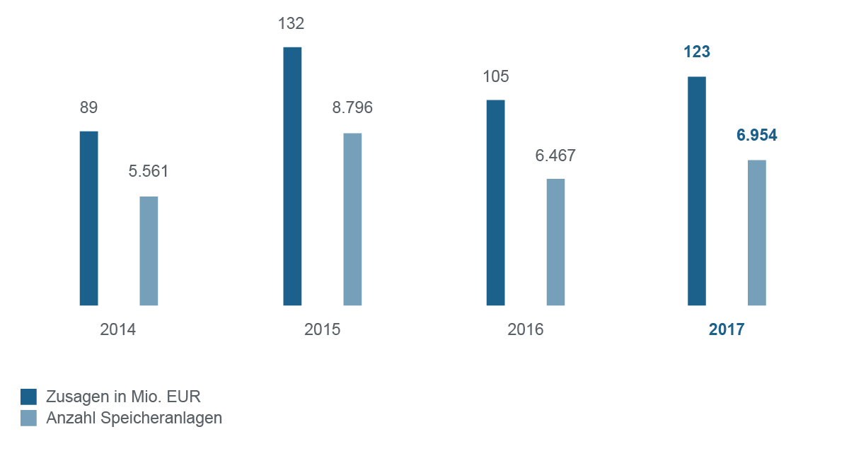 Grafische Darstellung Programm erneuerbare Energien Speicher