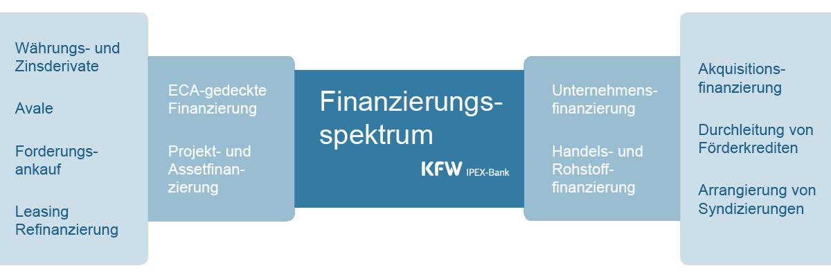 Grafische Darstellung Finanzierungsspektrum