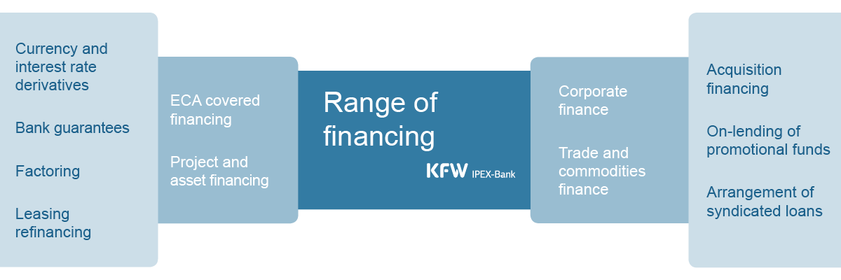 Graphic Range of financing