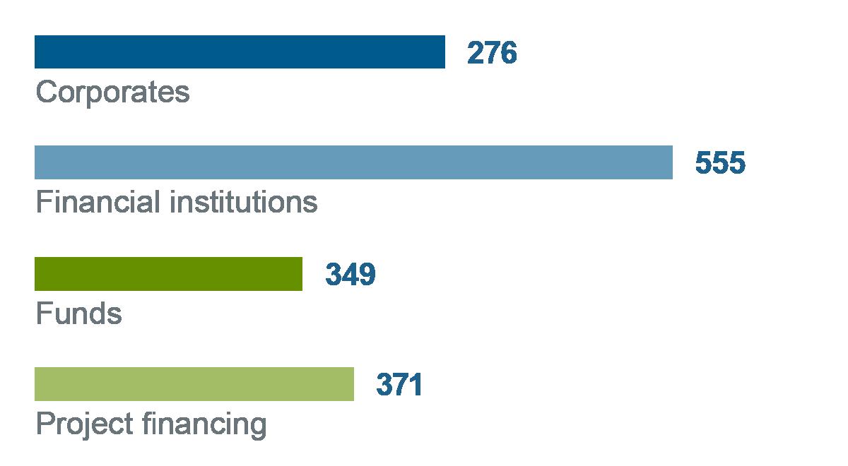 Balkendiagramm Vergleich Finanzierungszusagen 2017 nach Kundengruppen