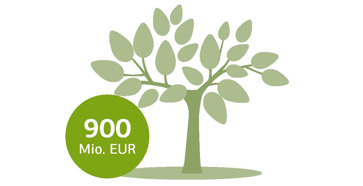 Grafische Darstellung eines Baumes mit Angabe 900 Mio. EUR