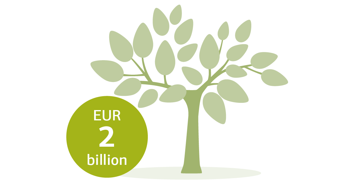 Graphic of a tree with specification EUR 2 billion
