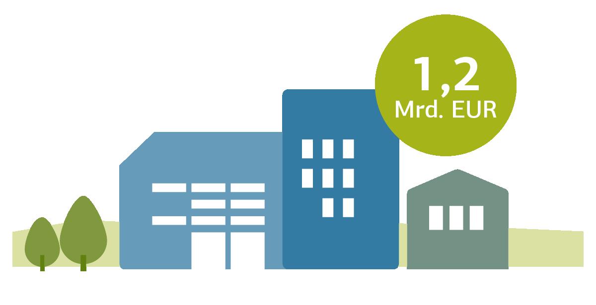 Grafische Darstellung von Häusern mit Angabe 1,2 Mrd. EUR
