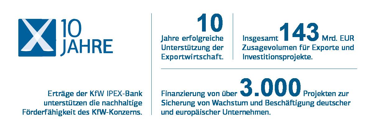 Grafische Darstellung Jubilaeum 10 jahre KfW IPEX-Bank