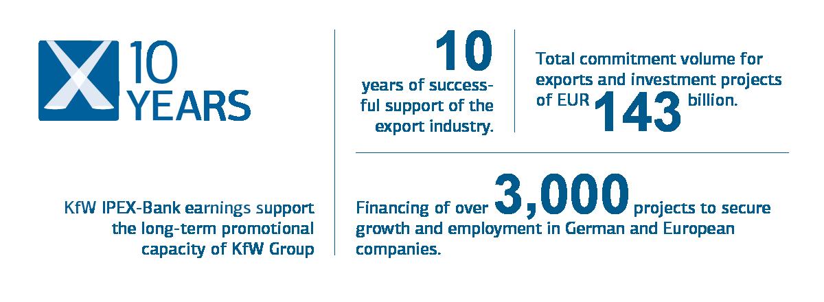 Graphic jubilee 10 years KfW IPEX-Bank
