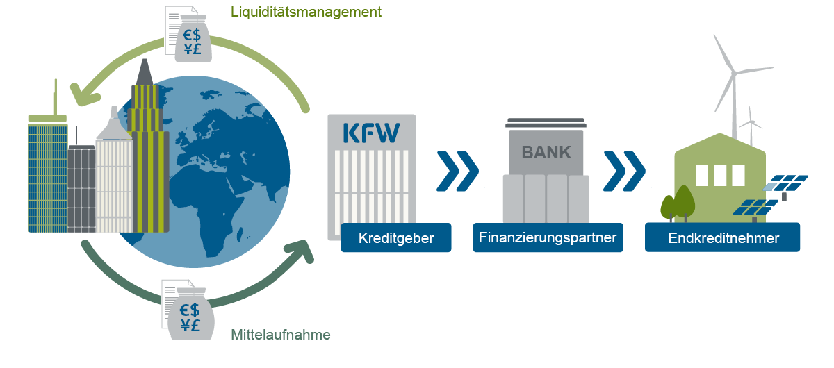 Grafische Darstellung Weg des Geldes - von den Kapitalmärkten zum Endkreditnehmer