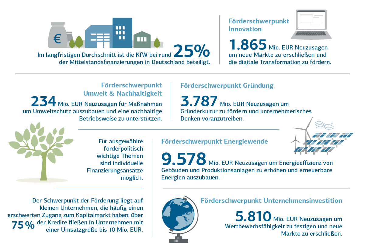Grafische Darstellung Förderbilanz - KfW Förderung für vielfältige Zielgruppen und Vorhaben