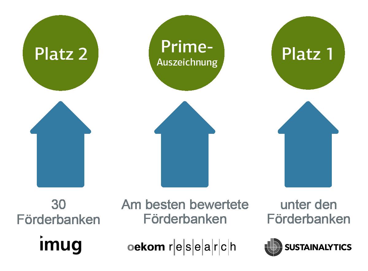 Grafische Darstellung von Platzierungen von drei Nachhaltigkeitsrankings