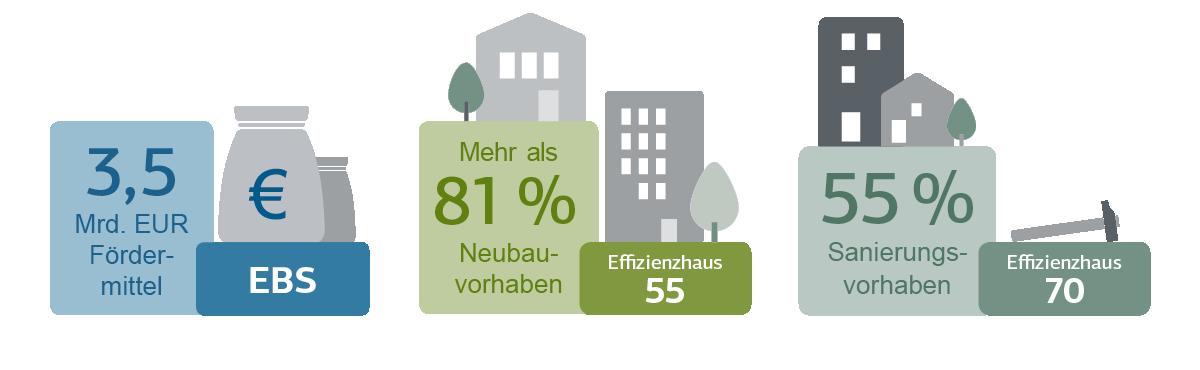 Grafische Darstellung Neuausrichtung KfW-Energieeffizienzprogramm