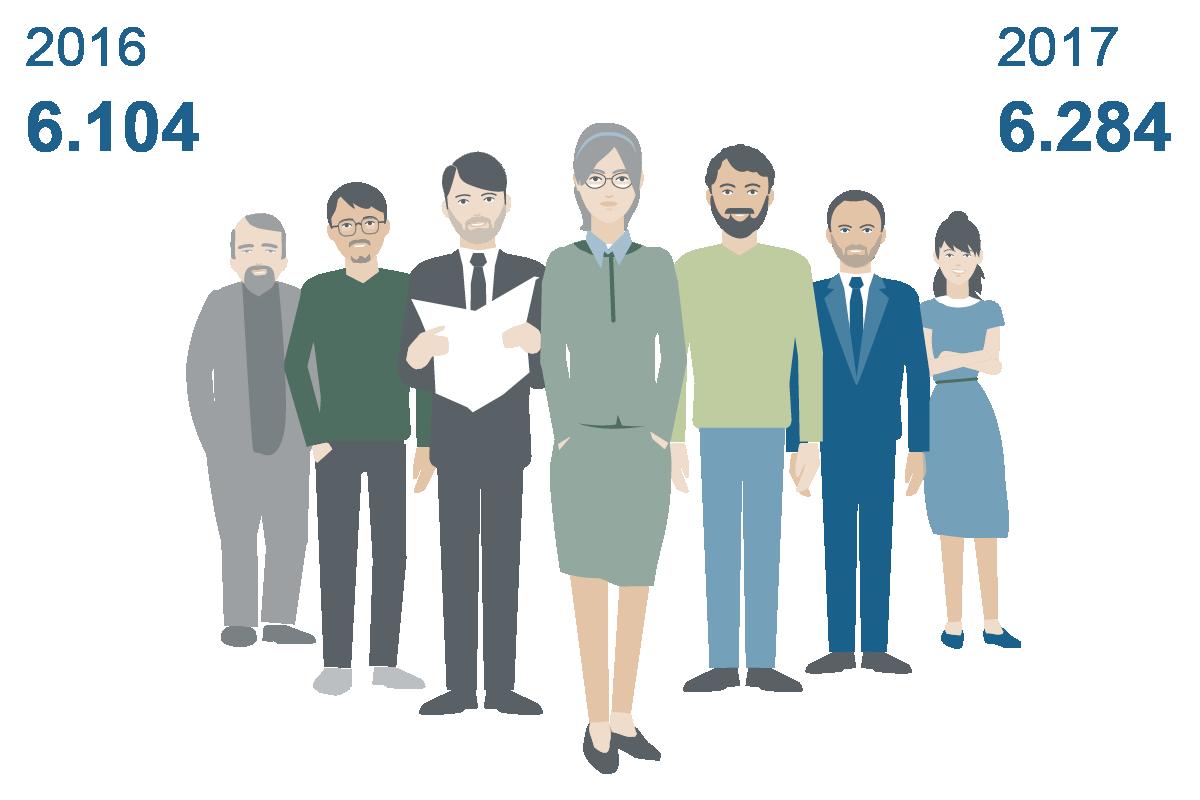 Grafische Darstellung Personengruppe (Personalbestand)