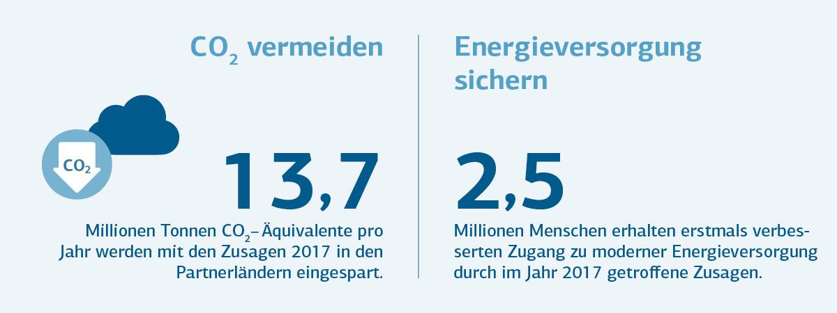 Grafische Darstellung CO2 vermeiden, Energieversorgung sichern