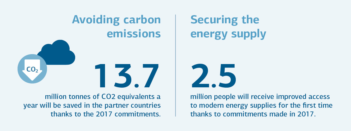 Graphic avoiding carbon emissions, securing the energy supply