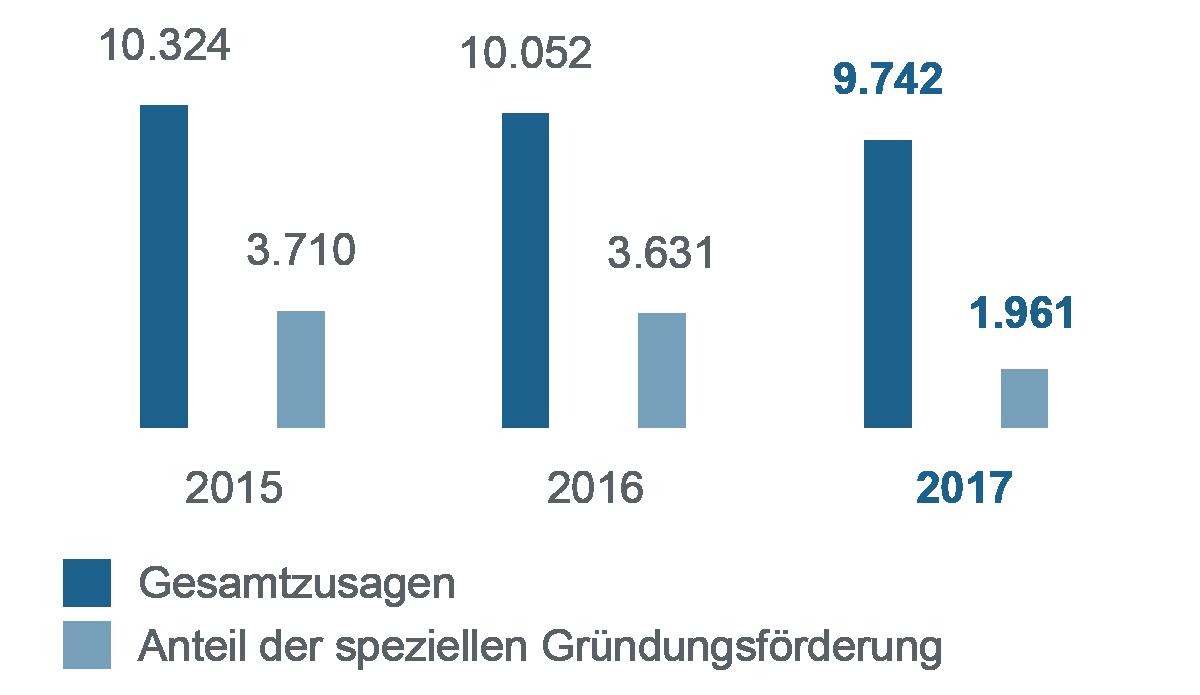 Balkendiagramm zum Vergleich 2015-2017