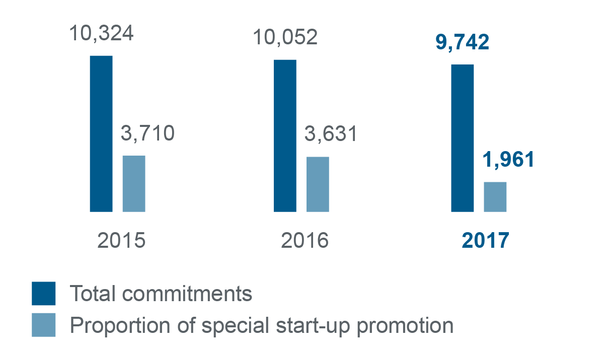 Graphic bar chart of the development of commitments in start-ups and general corporate finance 2015-2017