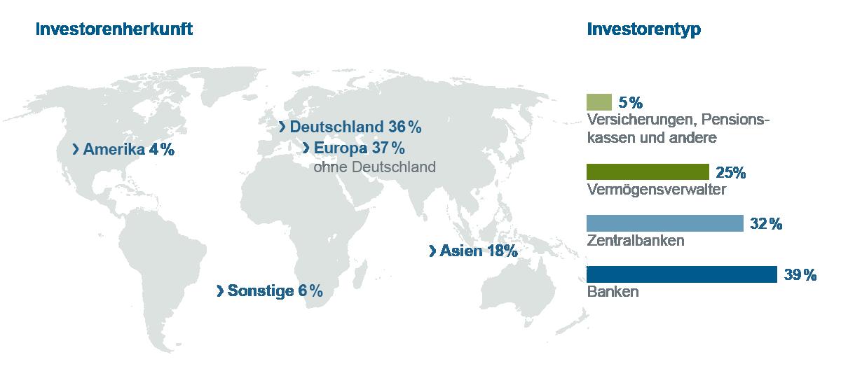 Grafische Darstellung Weltkarte mit Balkengrafik zu Investorenherkunft- und -typ (EUR-Benchmark)