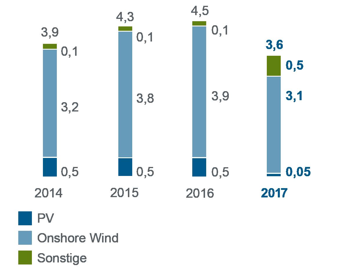 Balkendiagramm zum Jahresvergleich 2014-2017