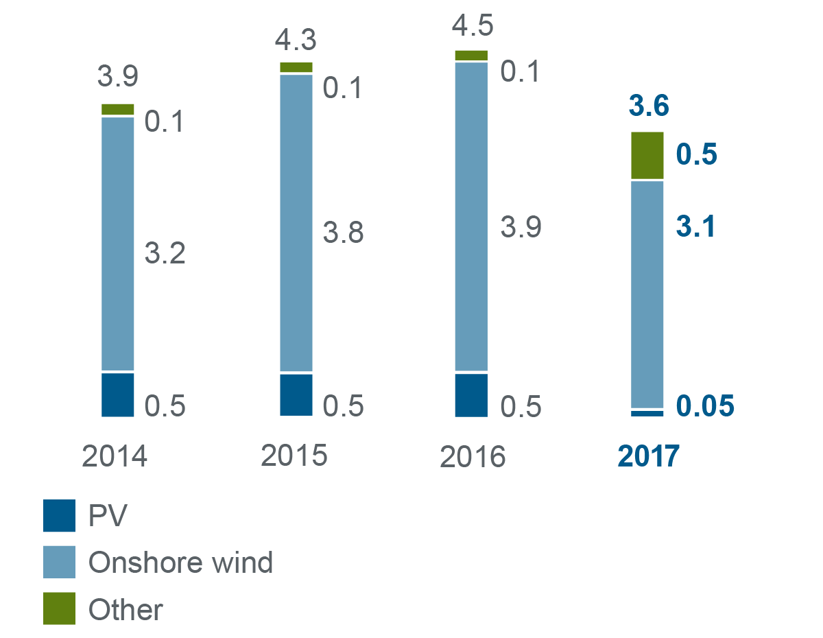 Graphic bar chart expanding renewable energies 2014-2017