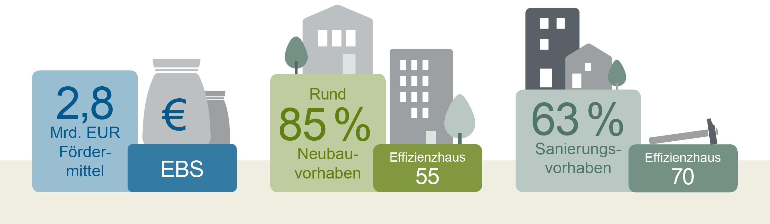 Grafische Darstellung KfW-Energieeffizienzprogramm - Energieeffizient Bauen und Sanieren