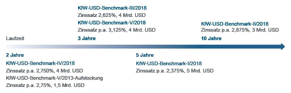 Grafische Darstellung Zeitstrahl zu Laufzeiten Anleihen (USD-Benchmark)