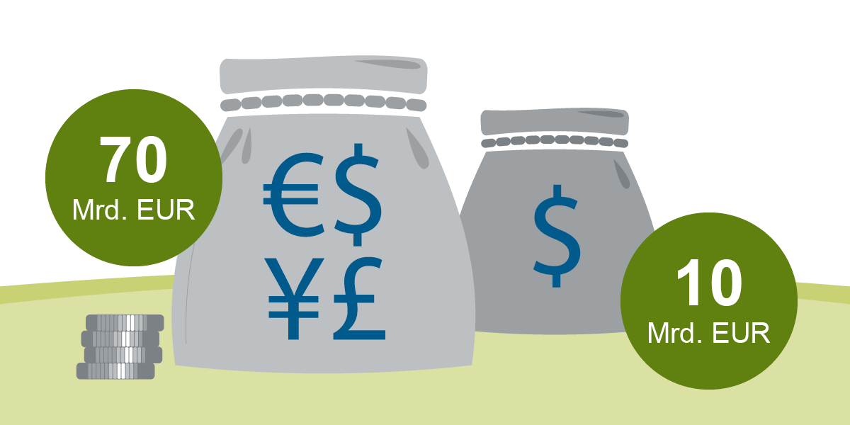Grafische Darstellung des Programmvolumens Commercial-Paper mit den Angaben 70 Mrd. EUR und 10 Mrd. EUR