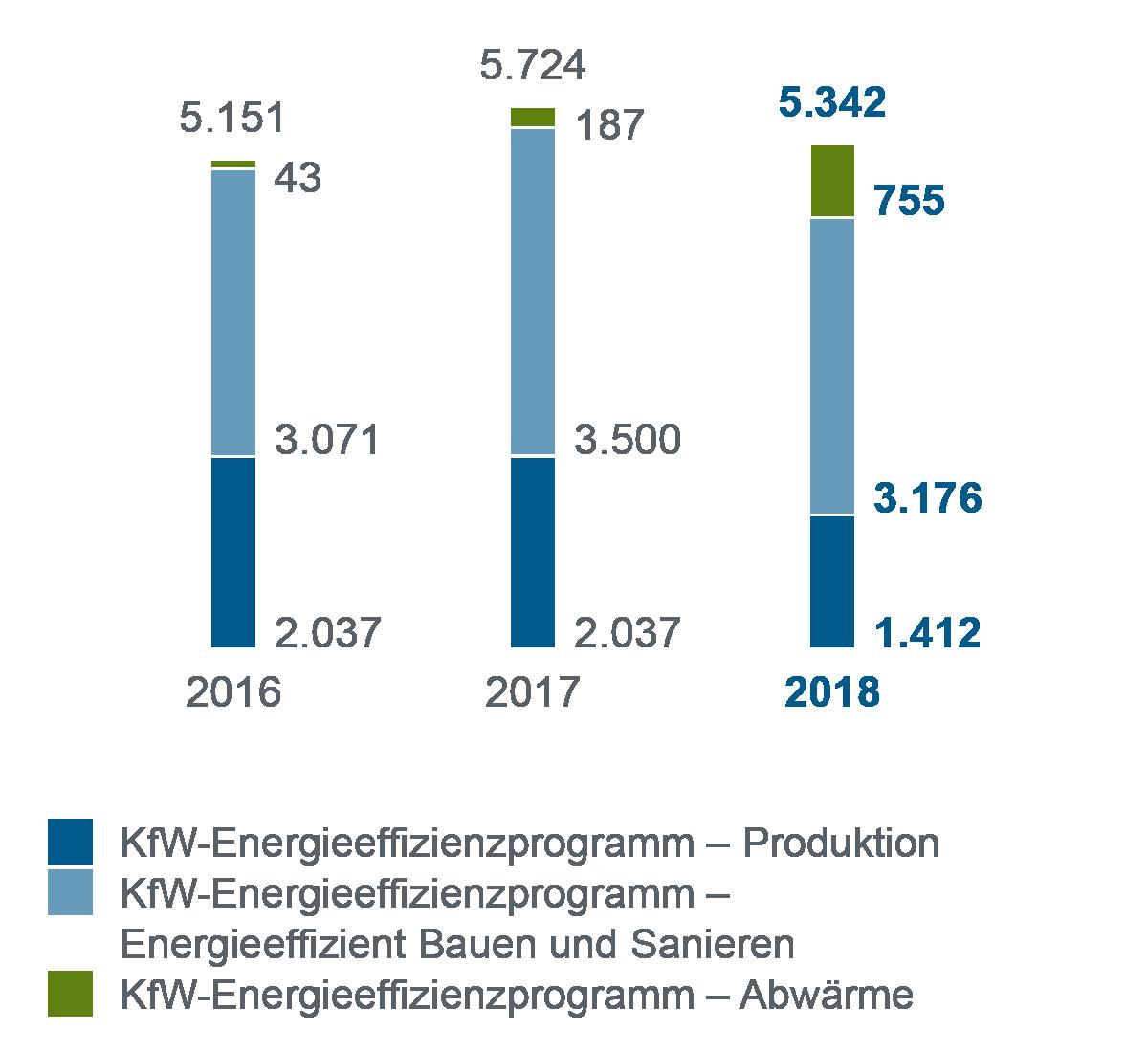 Balkendiagramm zum Jahresvergleich 2016-2018