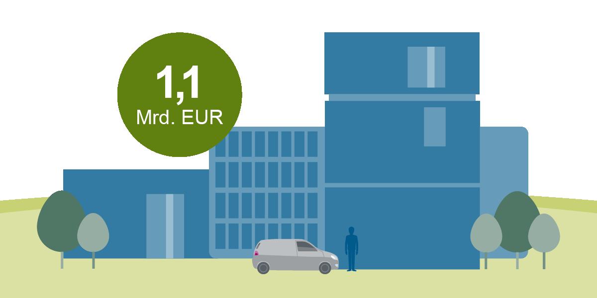 Grafische Darstellung von Häusern mit der Angabe 1,1 Mrd. EUR