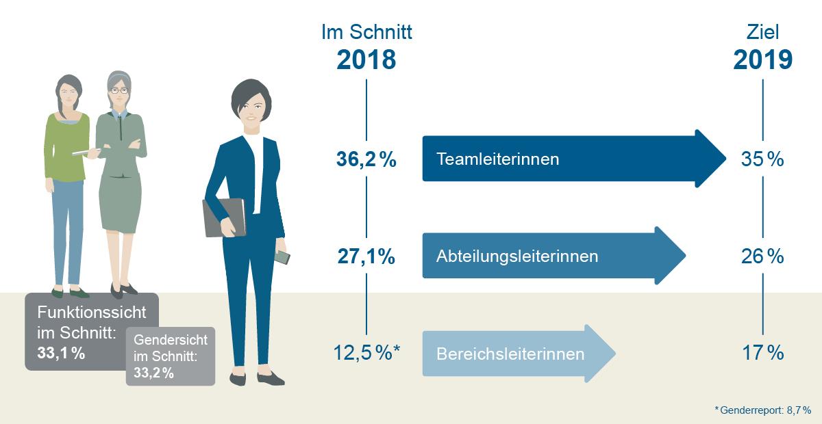 Grafische Darstellung Frauenanteil in Führungs- und gehobenen Positionen in der KfW