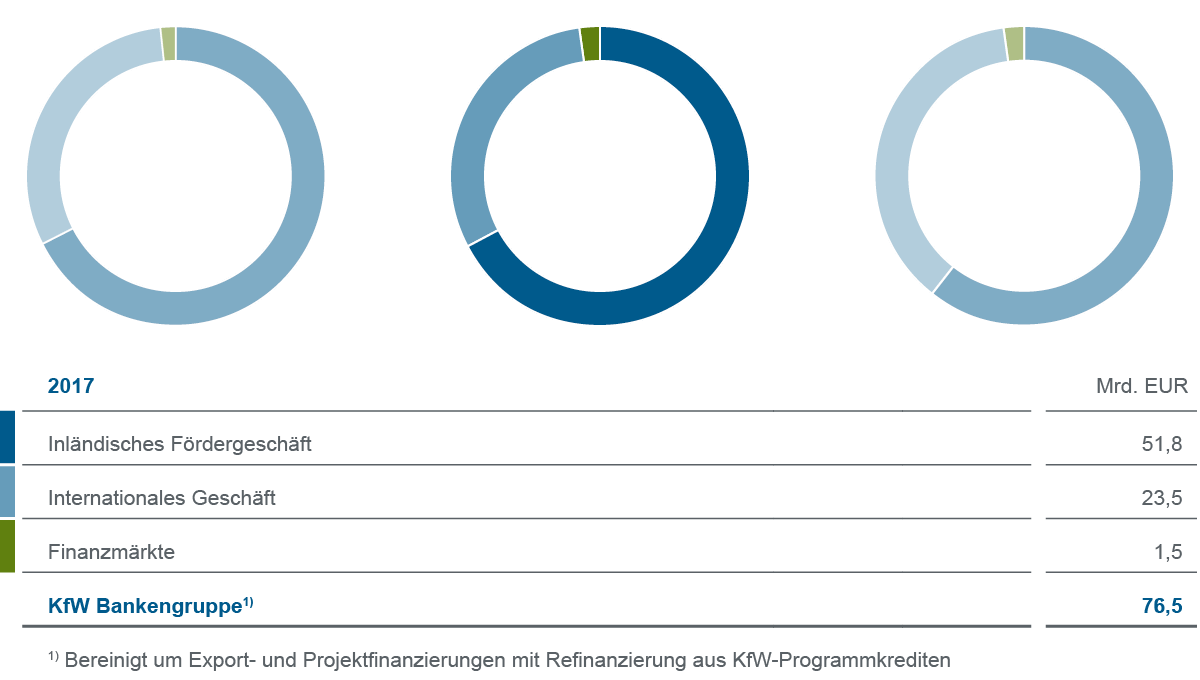 Grafische Darstellung Gesamtgeschäft 2017 der KfW Bankengruppe im Vergleich