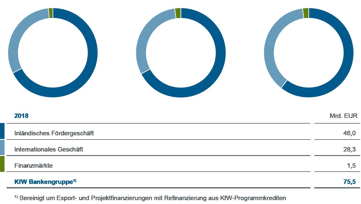Grafische Darstellung Gesamtgeschäft 2018 der KfW Bankengruppe im Vergleich