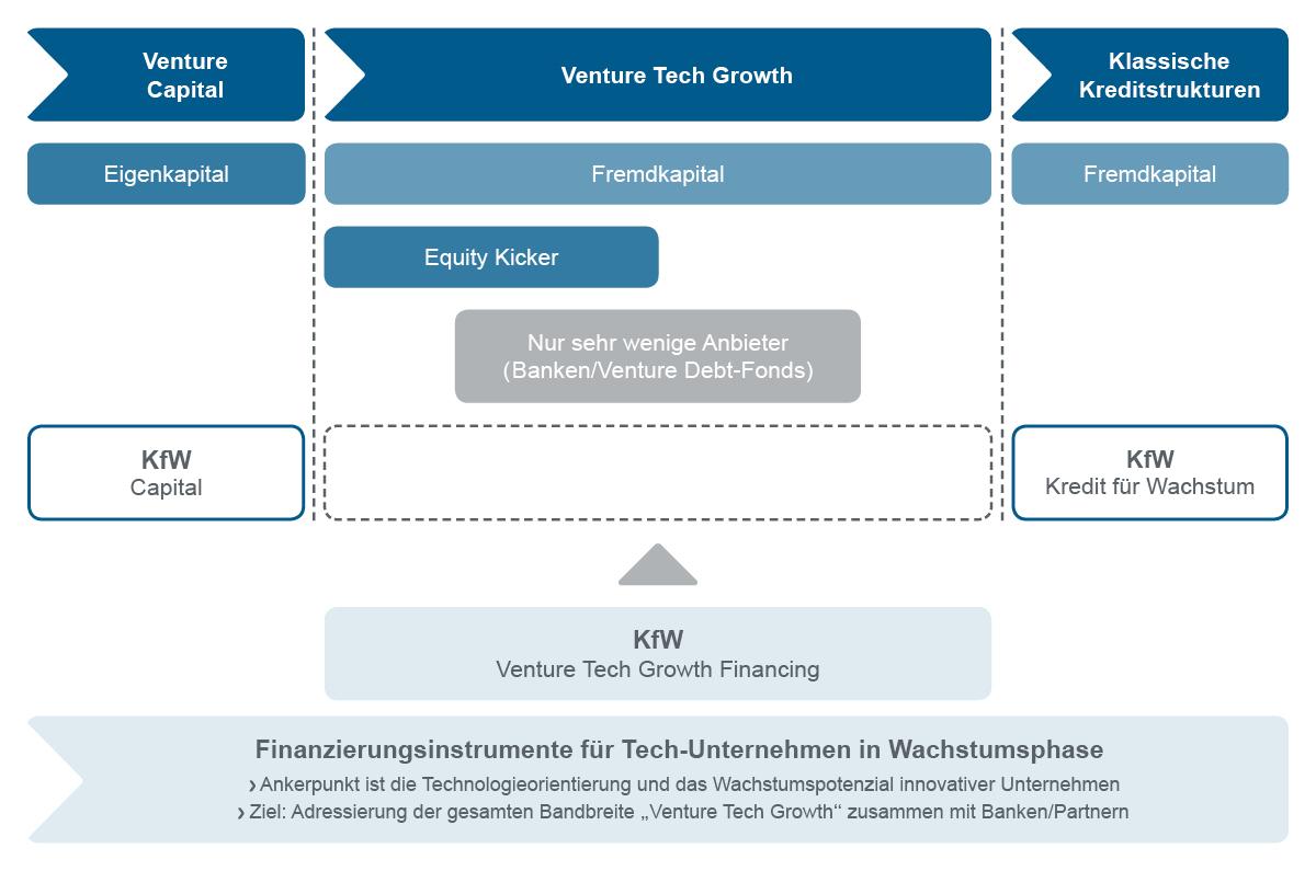 Platzhalter - Grafische Darstellung Lückenschluss Venture Tech Growth Financing