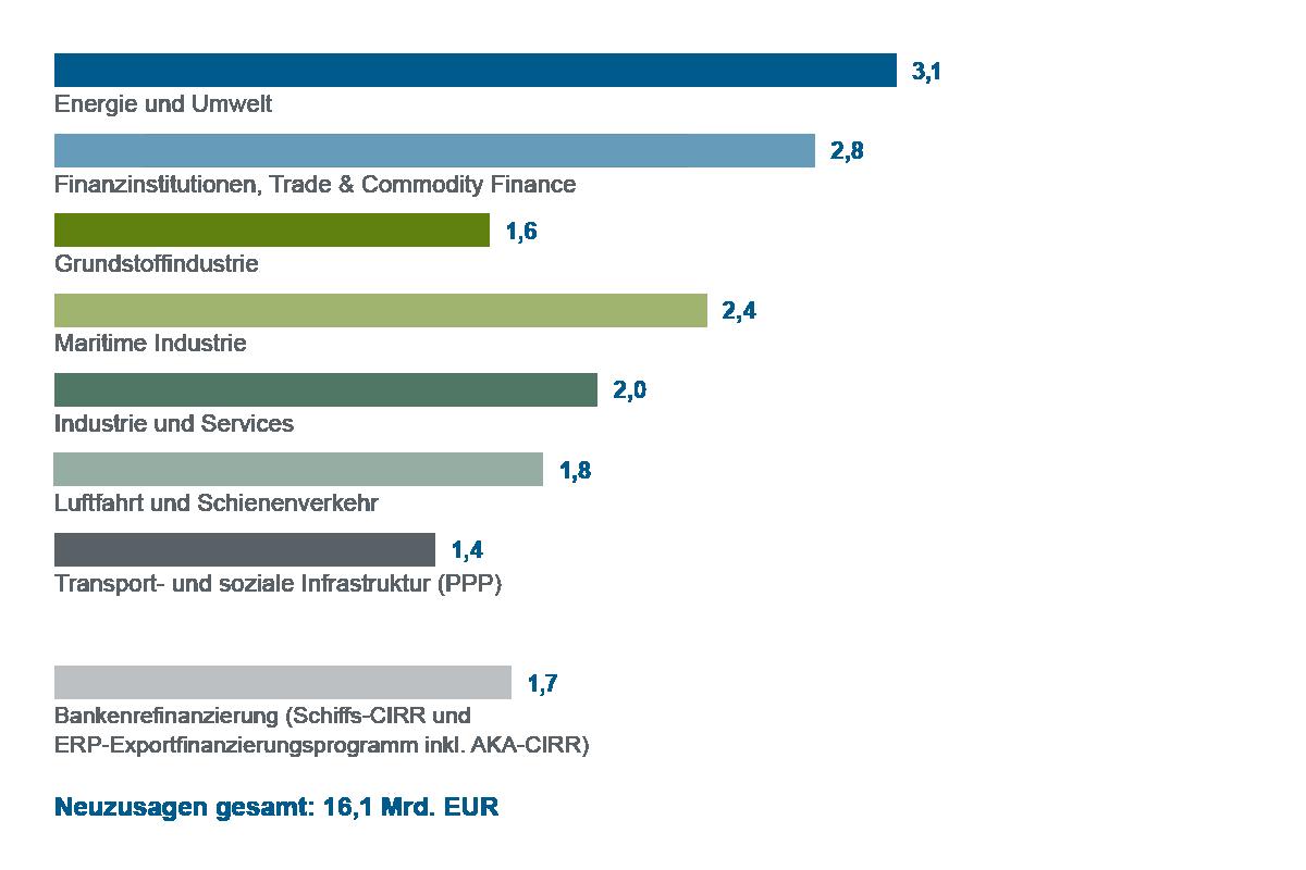 Grafische Darstellung Balkendiagramm Neuzusagen nach Geschäftssparten 2016