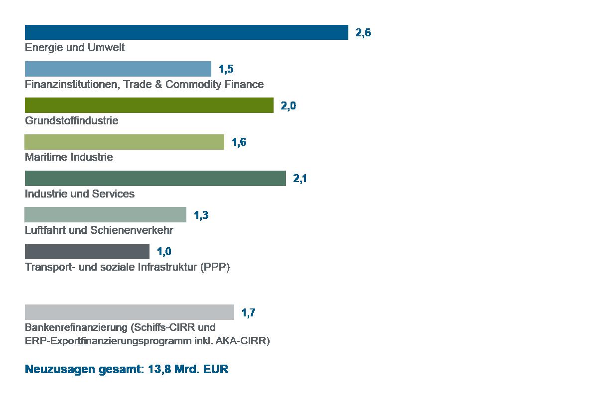 Grafische Darstellung Balkendiagramm Neuzusagen nach Geschäftssparten 2017