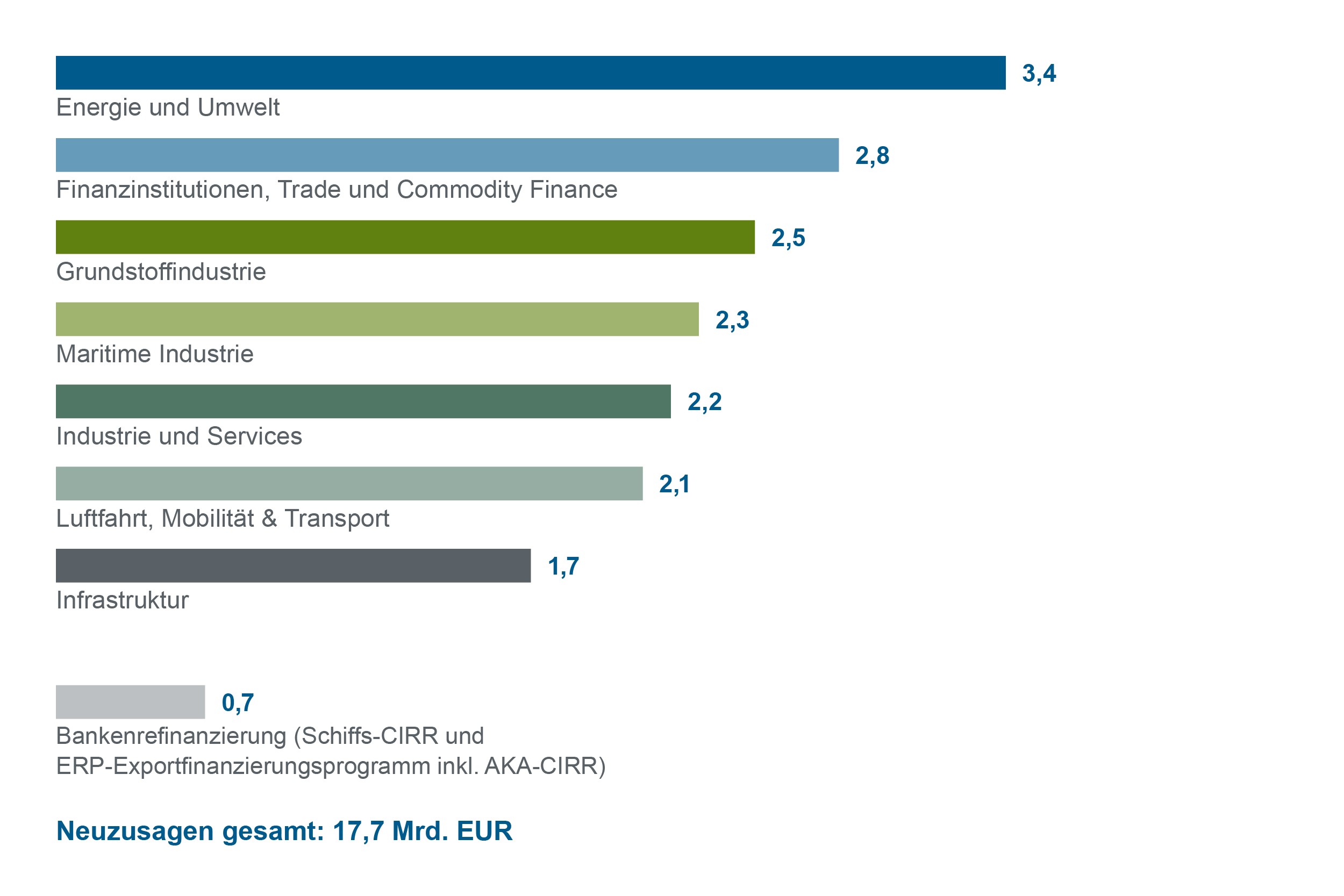 Grafische Darstellung Balkendiagramm Neuzusagen nach Geschäftssparten 2018