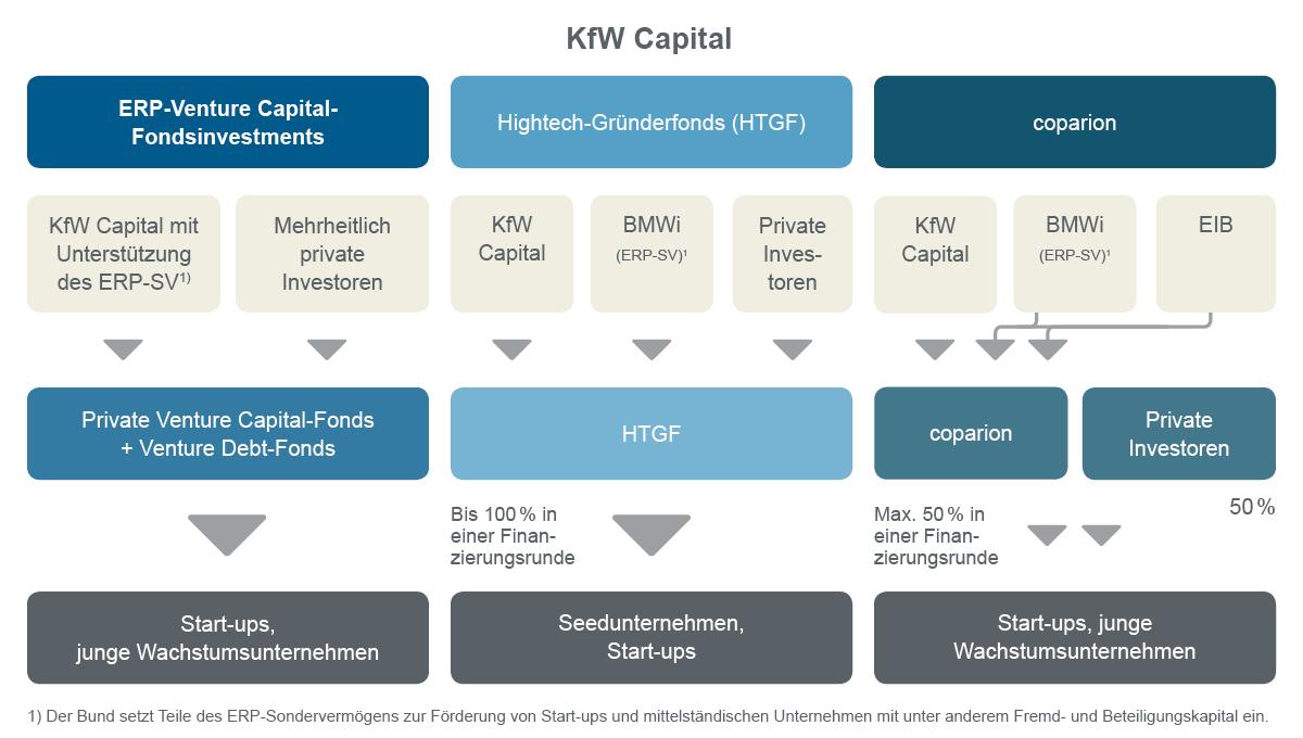 Grafische Darstellung KfW Capital Struktur und Produkte