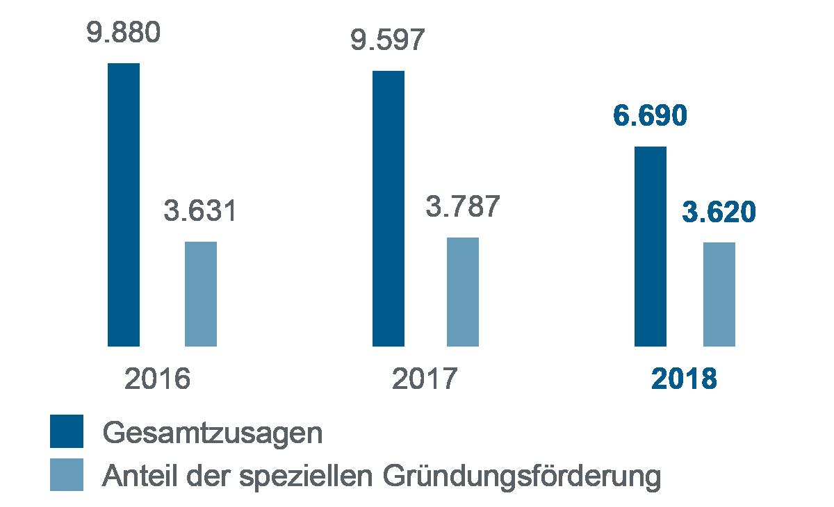 Balkendiagramm zum Vergleich 2016-2018