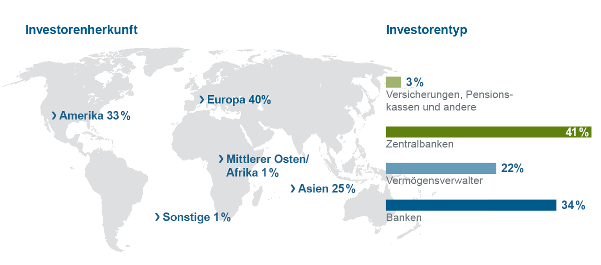 Grafische Darstellung Weltkarte mit Balkengrafik zu Investorenherkunft- und -typ (USD-Benchmark)