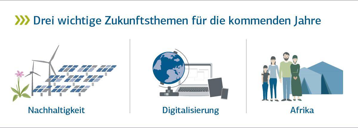 Grafische Darstellung der KfW Zukunftsthemen Nachhaltigkeit, Digitaliserung und Afrika