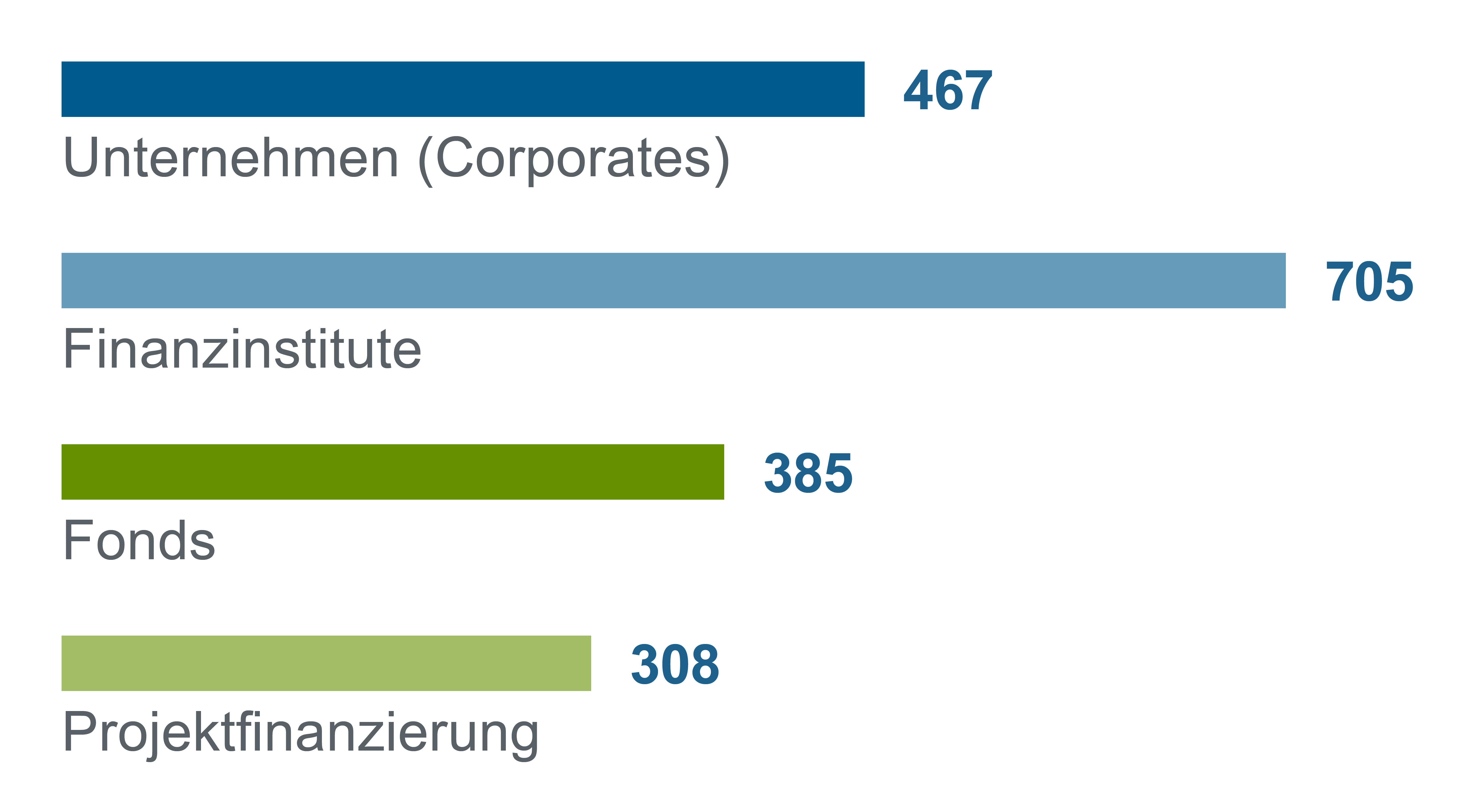 Balkendiagramm Vergleich Finanzierungszusagen 2018 nach Kundengruppen