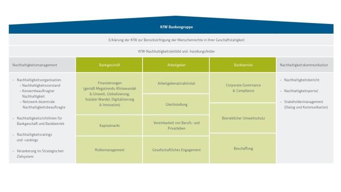Nachhaltigkeitsleitbild, Nachhaltigkeitsansatz