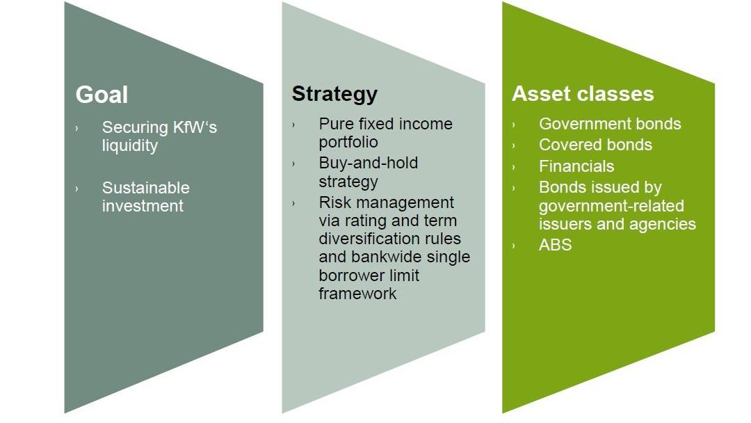 Characteristics of KfW's liquidity portfolio