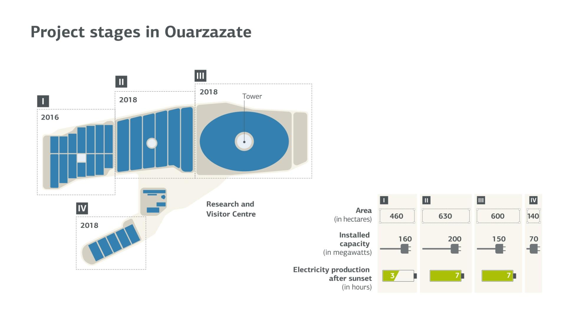 https://www.kfw.de/stories/kfw/bilder/umwelt/erneuerbare-energien/ouarzazate/ouarzazate-illustration-en_rs_picture_large.jpg
